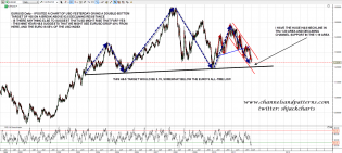 120601 EURUSD Daily Big Picture HS Forming - springheel_jack's library