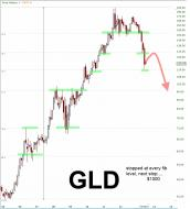 GLD 2013.07.03 Fib levels drawn in.jpg
