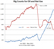 Capital Destruction in Natural Gas | ZeroHedge