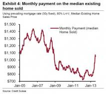 Chart Of The Day: Monthly Home Payment Soars 40% To 2008 Levels | Zero Hedge