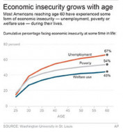 Cumulative percentage of U.S. citizens facing economic insecurity, by age. Graphic: Washington University in St. Louis / AP