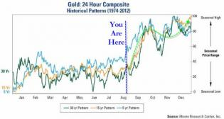 Gold - You Are Here | Zero Hedge