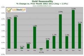 Gold-Seasonality-Bars.png (660×446)