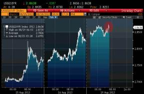 http://www.zerohedge.com/sites/default/files/images/user5/imageroot/2013/08/10%20Year%208.19.jpg