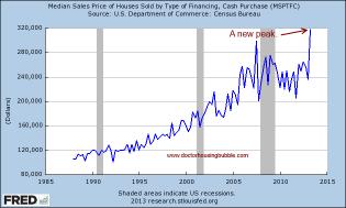 median cash sale price