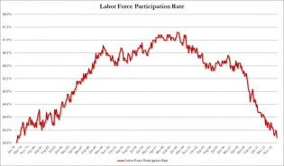 Record 90.5 Million Out Of Labor Force As Half A Million Drop Out In One Month; Labor Force Participation Rate Plunges To 1978 L