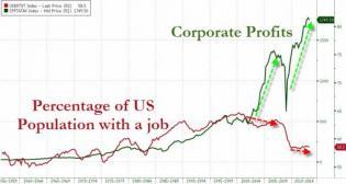 The Crash Of 1929 | Zero Hedge