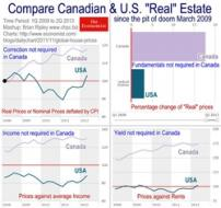 US & Canadian Real Estate