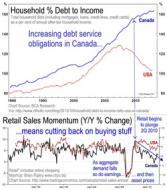 Debt & Sales Momentum