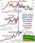 Stocks & Housing