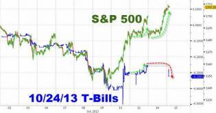 Treasury Bills Reopen... And Aren't Buying It One Bit | Zero Hedge