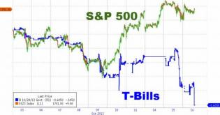 Treasury Bills Are Collapsing As Stocks Surge Once Again | Zero Hedge