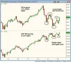 $IYR WEEKLY chart