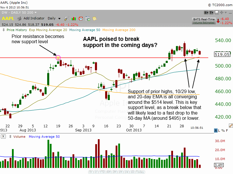 AAPL trouble.png