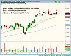 NASDAQ Distribution count