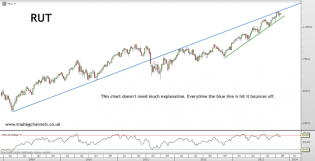 Trading channels: SPX and DOW broke up