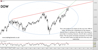 Trading channels: Charts to start the week