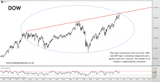 Trading channels: All indices hitting major resistances