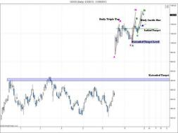 A taste of this week's WMA: 2 harmonic AB=CD patterns in $GOOG daily chart