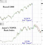 "What Happened The Last Time A Major Central Bank ""Tapered"" QE? 