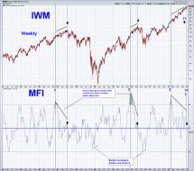 IWM weekly 1.9.14sc.png