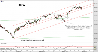 Trading channels: Gold's low momentum
