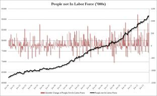 Not in Labor Force Dec.jpg (976×596)