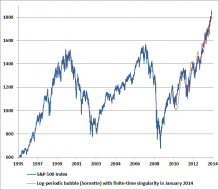 Just Three Charts | Zero Hedge