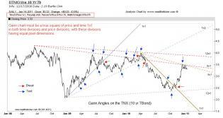Gann Angles USA Ten year bond