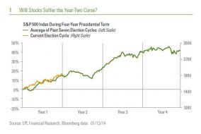 Chart of the Day: The Year-Two Curse - MoneyBeat - WSJ