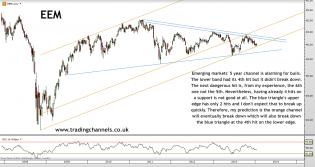 Trading channels: Upside targets