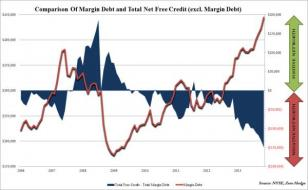 Margin Debt Soars To Record High; Investor Net Worth Now Doubly Negative From 2007 Bubble Peak | Zero Hedge