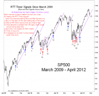 SP500 How to