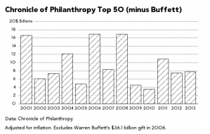 As Billionaires' Wealth Skyrockets, Their Philanthropy Does Not - Businessweek