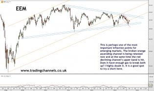 Trading channels: Steep channels breaking down