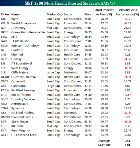 S&P 1500 Most Heavily Shorted Stocks [J.C. Penney Company, Inc., Cliffs Natural Resources Inc, Technology SPDR (ETF), KB Home, G