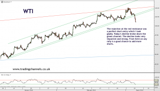 Trading channels: Crude broke down