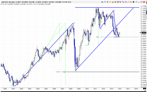 AUDUSD_MONTHLY_22MARCH14.png