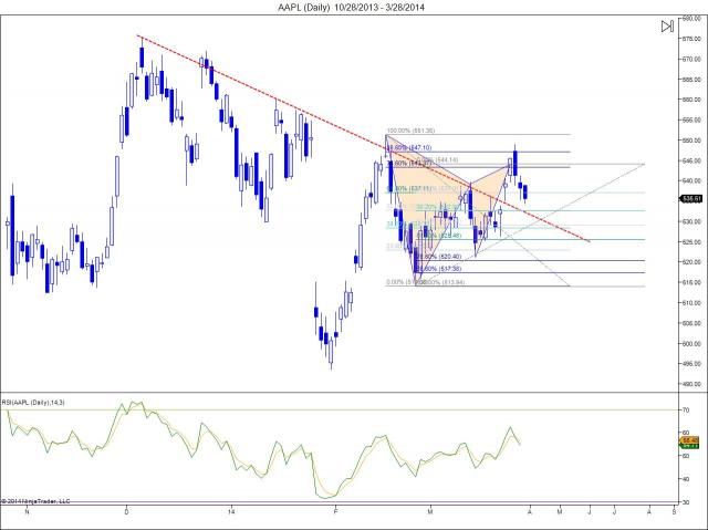 marketzone - $AAPL bearish harmonic pattern near target 1 - 533$. www.the... | StockTwits