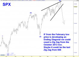 SPX DAILY TZZ.png