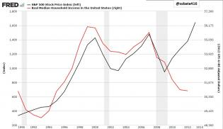 SP-vs-household-income.jpg (1051×608)