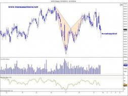 $HOG harmonic pattern, sent to the Elite Zone... - The Market Zone