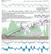 140428 SPX Daily Testing Mid Band and 50 DMA