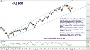 Trading channels: Bulls and bears still hanging in there