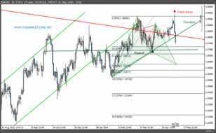 The Weekly Markets Analysis - 10/5/14 - The Market Zone