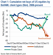 Are Stocks Cheap? | Zero Hedge