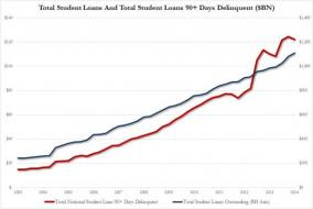 Student Loans Soar To Record $1.111 Trillion, Up 12% In Past Year | Zero Hedge