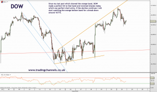 Trading channels: Signs of weakness on DOW
