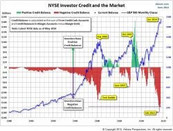 063014 - Investor Credit Levels.jpg