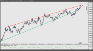 Two reasons to short the Cable now: Bearish AB=CD... - The Market Zone